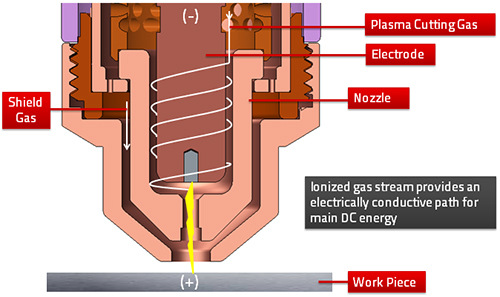 How Plasma Cutters Work